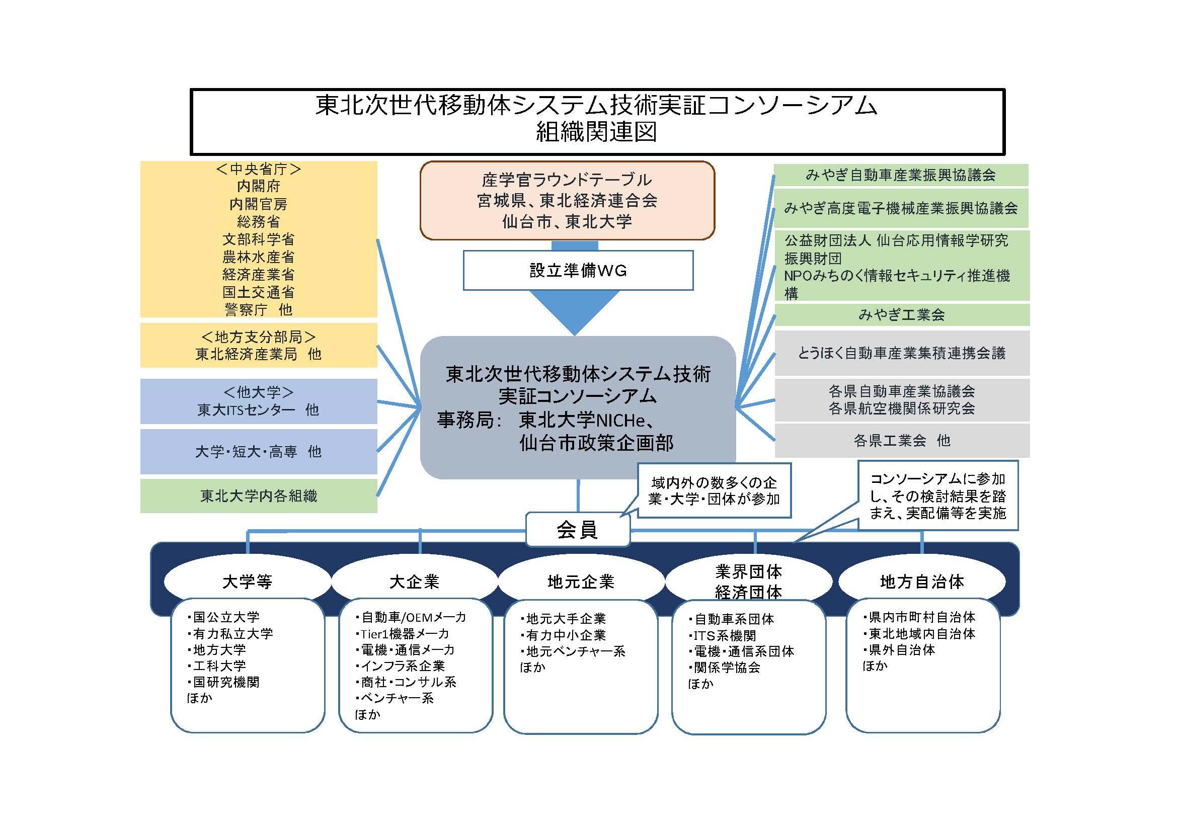 「東北次世代移動体システム技術実証コンソーシアム」関連組織図
